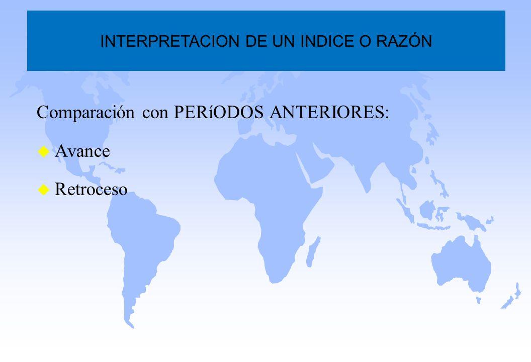 Comparación con PERíODOS ANTERIORES: u Avance u Retroceso INTERPRETACION DE UN INDICE O RAZÓN