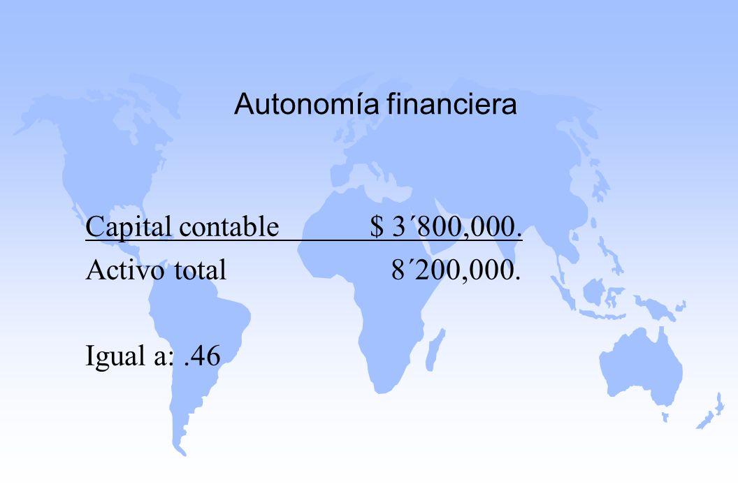 Autonomía financiera Capital contable $ 3´800,000. Activo total 8´200,000. Igual a:.46