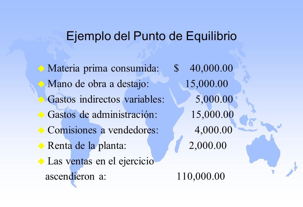 Ejemplo del Punto de Equilibrio u Materia prima consumida: $ 40,000.00 u Mano de obra a destajo: 15,000.00 u Gastos indirectos variables: 5,000.00 u G
