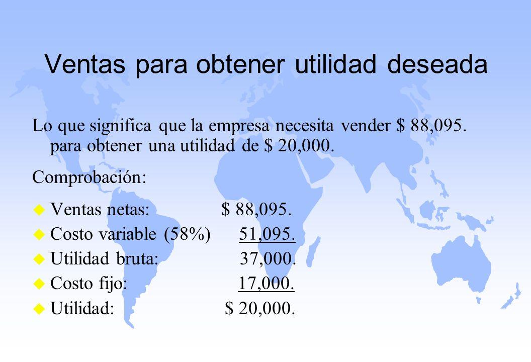 Ventas para obtener utilidad deseada Lo que significa que la empresa necesita vender $ 88,095. para obtener una utilidad de $ 20,000. Comprobación: u