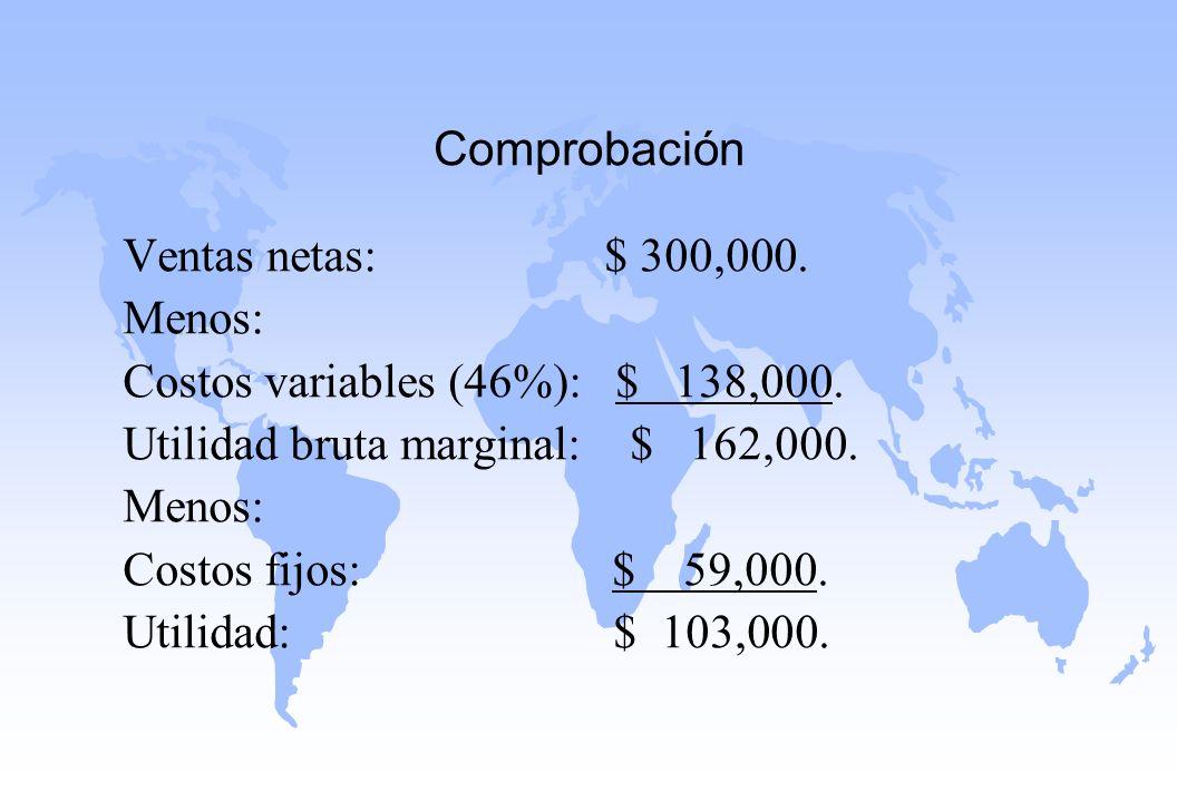 Comprobación Ventas netas: $ 300,000. Menos: Costos variables (46%): $ 138,000. Utilidad bruta marginal: $ 162,000. Menos: Costos fijos: $ 59,000. Uti
