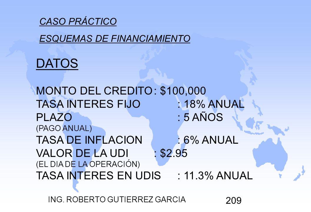 ING. ROBERTO GUTIERREZ GARCIA 209 CASO PRÁCTICO ESQUEMAS DE FINANCIAMIENTO DATOS MONTO DEL CREDITO: $100,000 TASA INTERES FIJO: 18% ANUAL PLAZO: 5 AÑO
