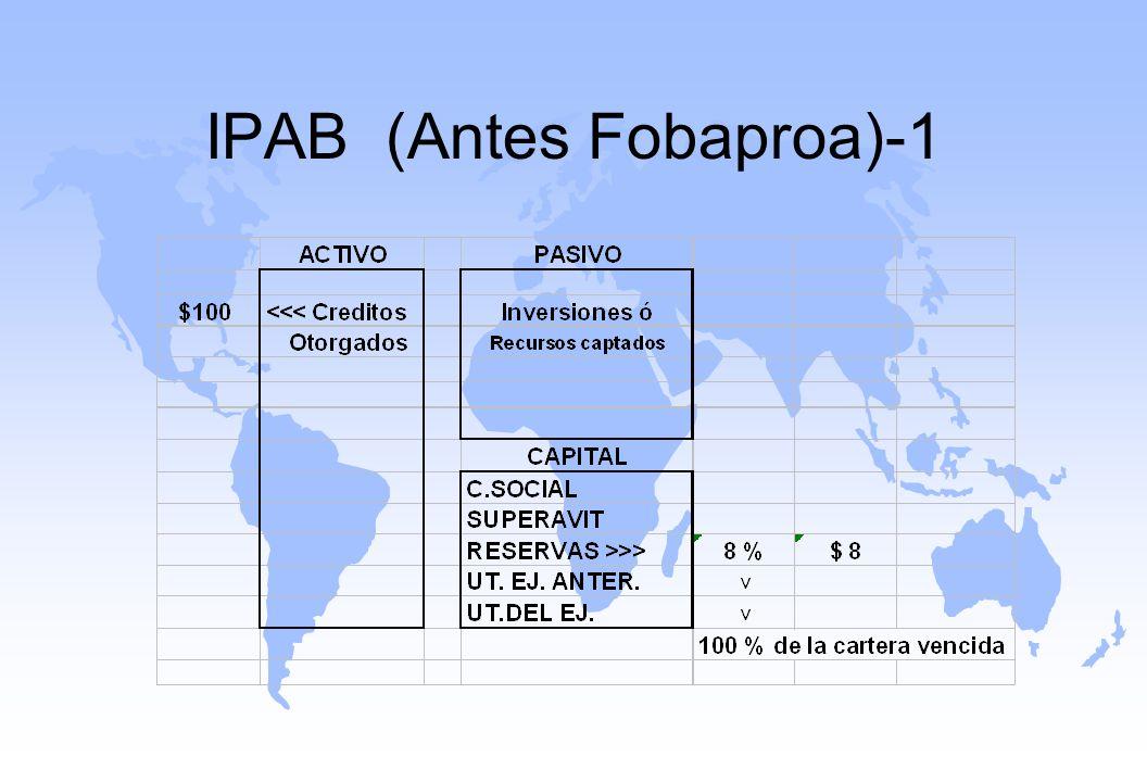 IPAB (Antes Fobaproa)-1