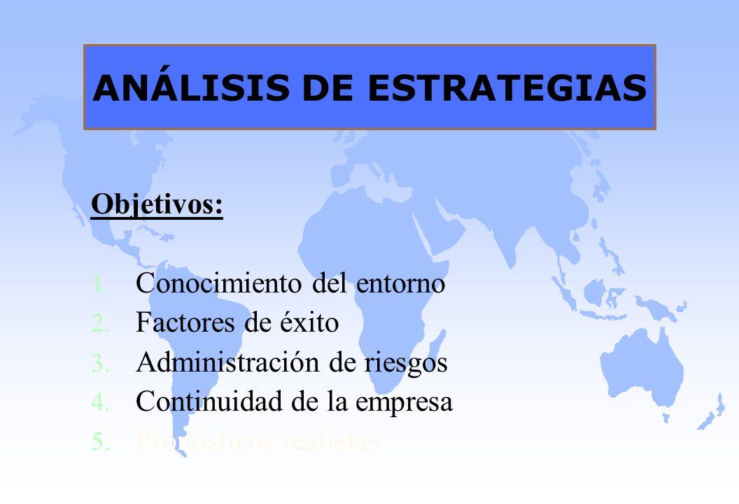 ANÁLISIS DE ESTRATEGIAS Objetivos: 1. Conocimiento del entorno 2. Factores de éxito 3. Administración de riesgos 4. Continuidad de la empresa 5. Pronó