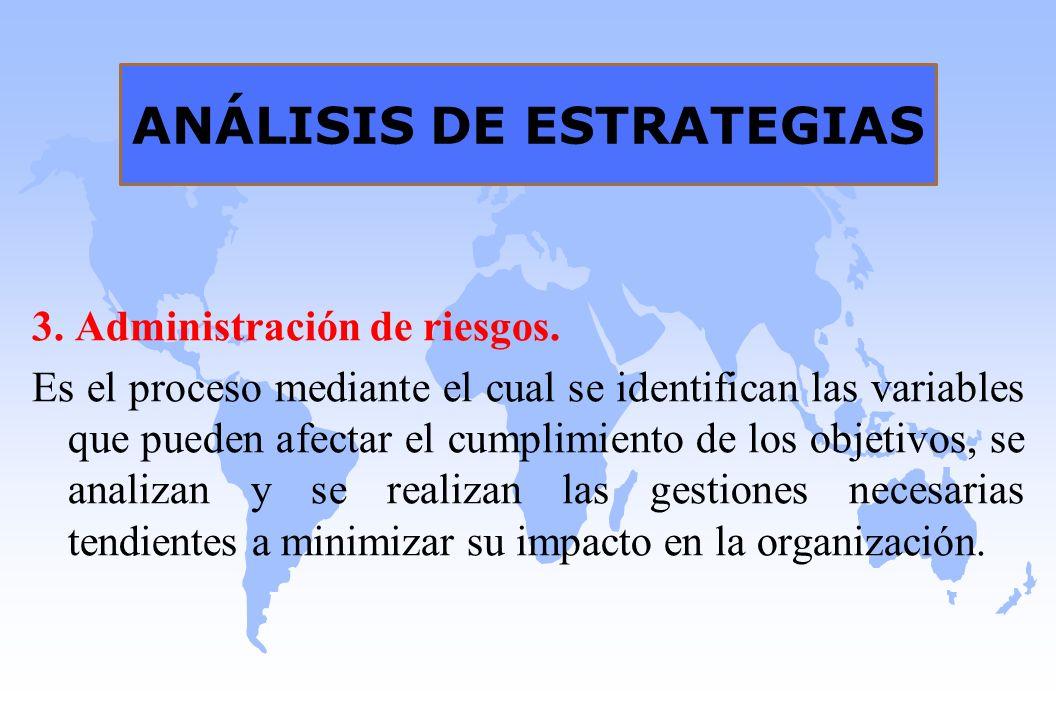 ANÁLISIS DE ESTRATEGIAS 3. Administración de riesgos. Es el proceso mediante el cual se identifican las variables que pueden afectar el cumplimiento d