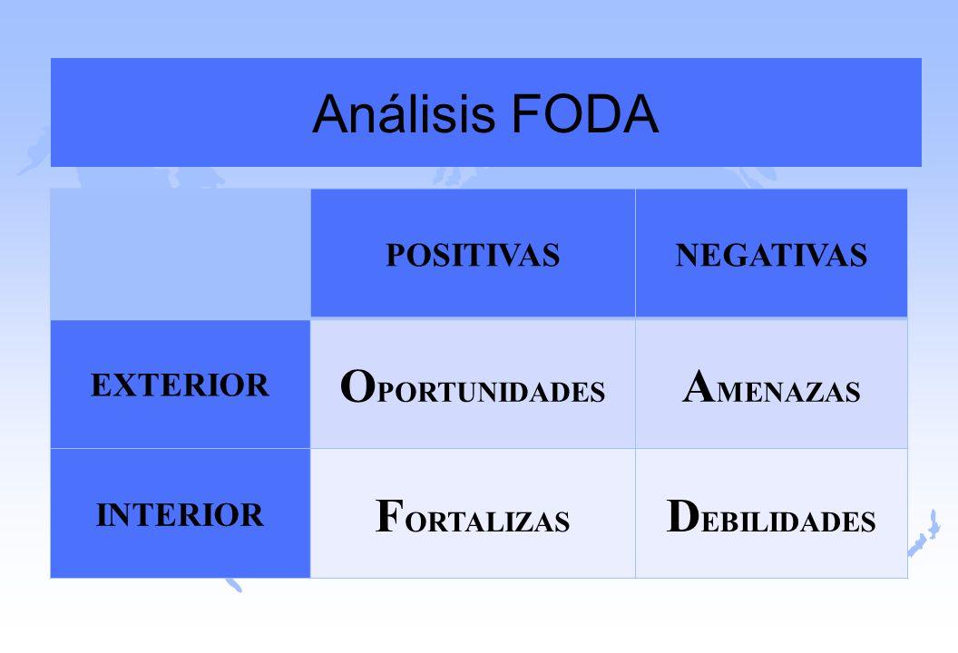 Análisis FODA POSITIVASNEGATIVAS EXTERIOR O PORTUNIDADES A MENAZAS INTERIOR F ORTALIZAS D EBILIDADES