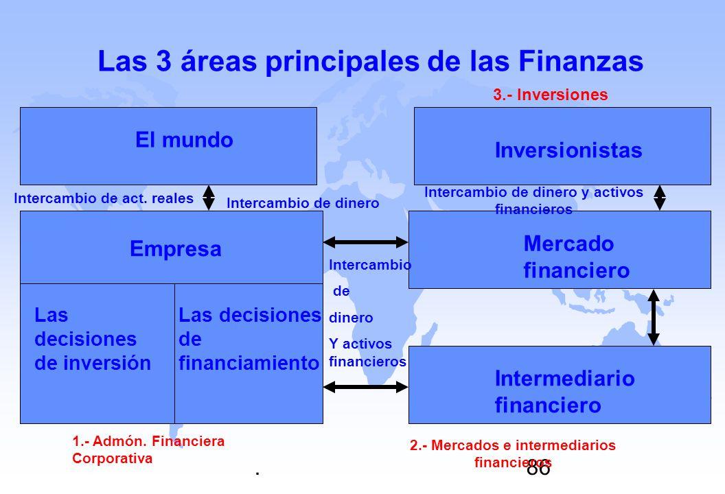 .86 Las 3 áreas principales de las Finanzas El mundo Empresa Las decisiones de financiamiento Las decisiones de inversión Mercado financiero Inversion