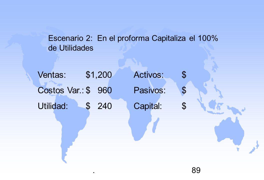 .89 Ventas:$1,200Activos:$ Costos Var.:$ 960Pasivos:$ Utilidad:$ 240Capital:$ Escenario 2: En el proforma Capitaliza el 100% de Utilidades