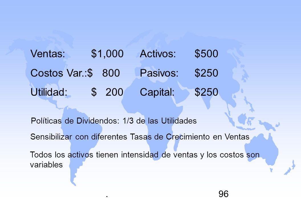 .96 Ventas: $1,000Activos:$500 Costos Var.:$ 800Pasivos:$250 Utilidad: $ 200Capital:$250 Políticas de Dividendos: 1/3 de las Utilidades Sensibilizar c