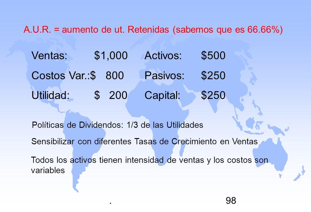 .98 Ventas: $1,000Activos:$500 Costos Var.:$ 800Pasivos:$250 Utilidad: $ 200Capital:$250 Políticas de Dividendos: 1/3 de las Utilidades Sensibilizar c