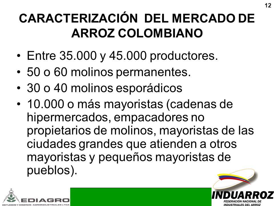 12 CARACTERIZACIÓN DEL MERCADO DE ARROZ COLOMBIANO Entre 35.000 y 45.000 productores. 50 o 60 molinos permanentes. 30 o 40 molinos esporádicos 10.000