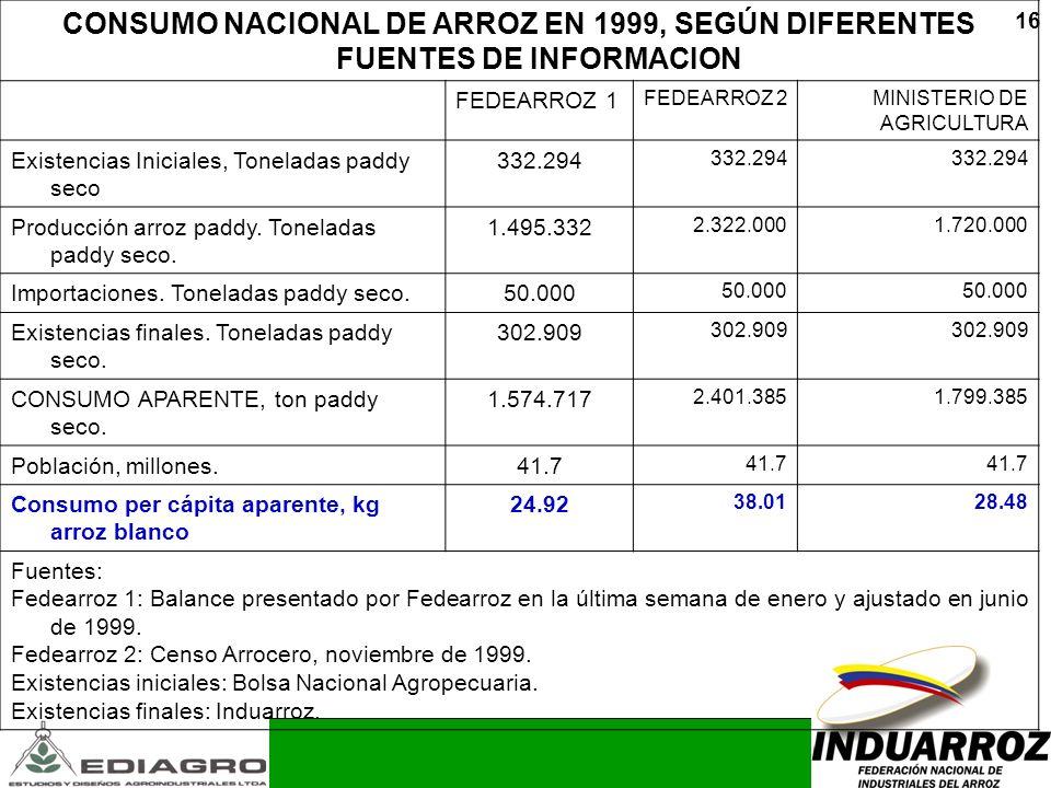 16 CONSUMO NACIONAL DE ARROZ EN 1999, SEGÚN DIFERENTES FUENTES DE INFORMACION FEDEARROZ 1 FEDEARROZ 2MINISTERIO DE AGRICULTURA Existencias Iniciales,