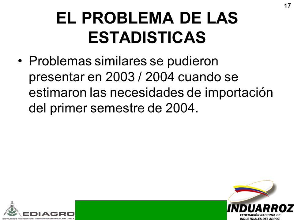 17 EL PROBLEMA DE LAS ESTADISTICAS Problemas similares se pudieron presentar en 2003 / 2004 cuando se estimaron las necesidades de importación del pri