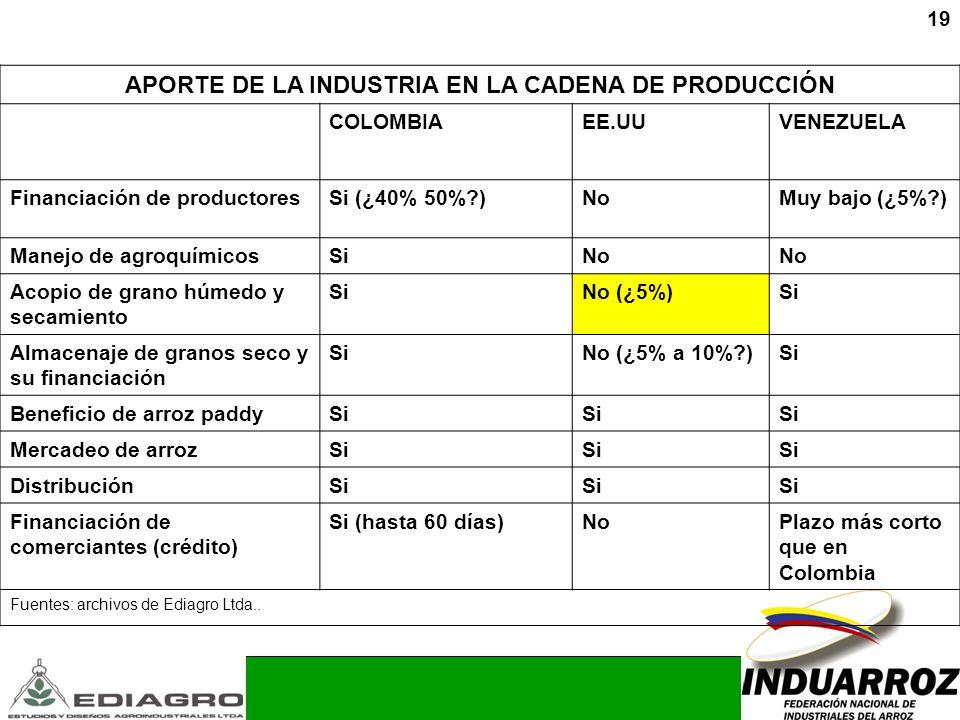 19 APORTE DE LA INDUSTRIA EN LA CADENA DE PRODUCCIÓN COLOMBIAEE.UUVENEZUELA Financiación de productoresSi (¿40% 50%?)NoMuy bajo (¿5%?) Manejo de agroq