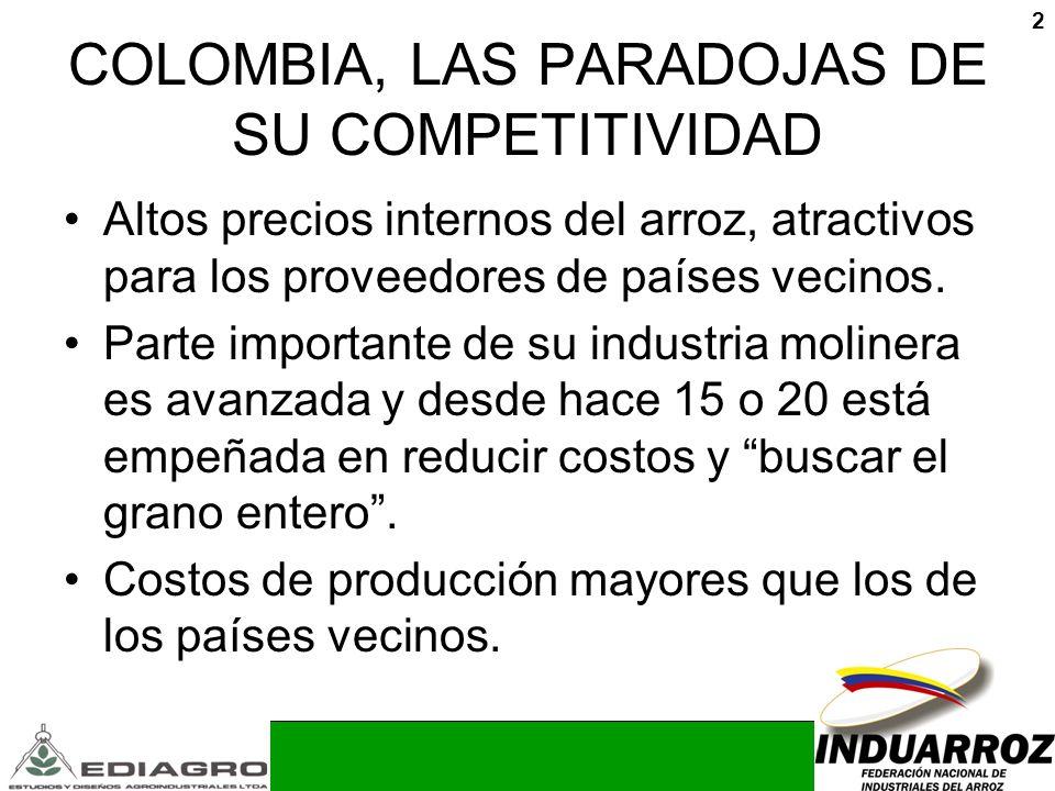 2 COLOMBIA, LAS PARADOJAS DE SU COMPETITIVIDAD Altos precios internos del arroz, atractivos para los proveedores de países vecinos. Parte importante d