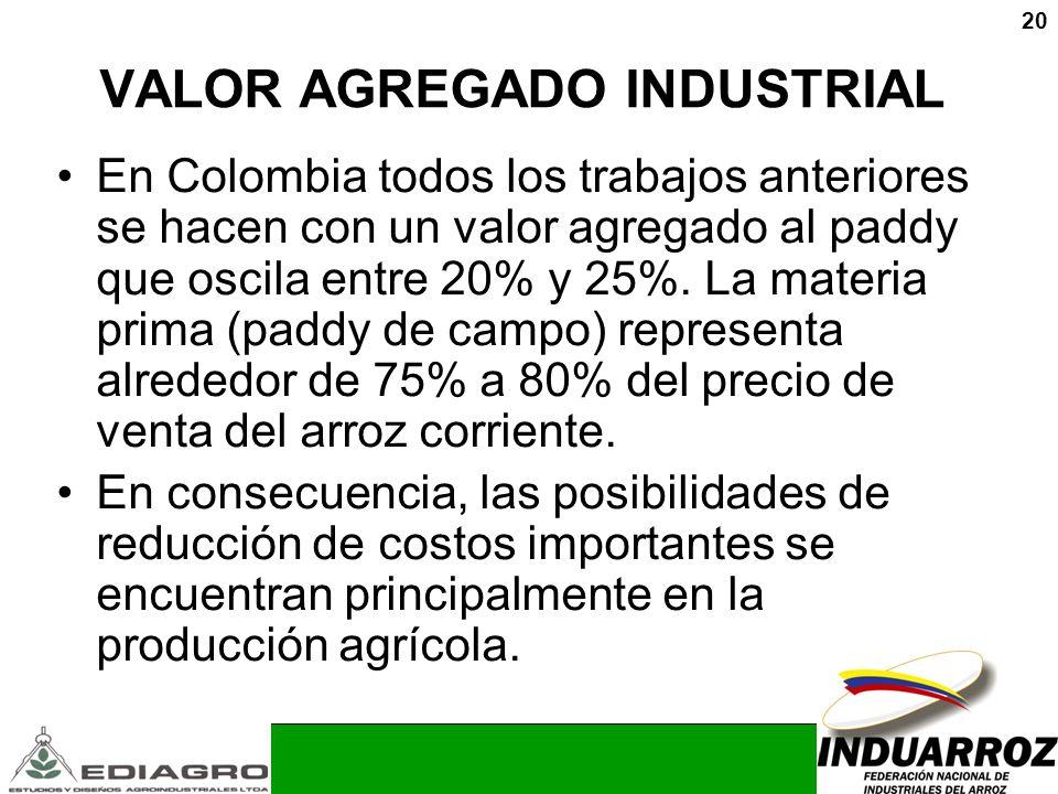 20 VALOR AGREGADO INDUSTRIAL En Colombia todos los trabajos anteriores se hacen con un valor agregado al paddy que oscila entre 20% y 25%. La materia