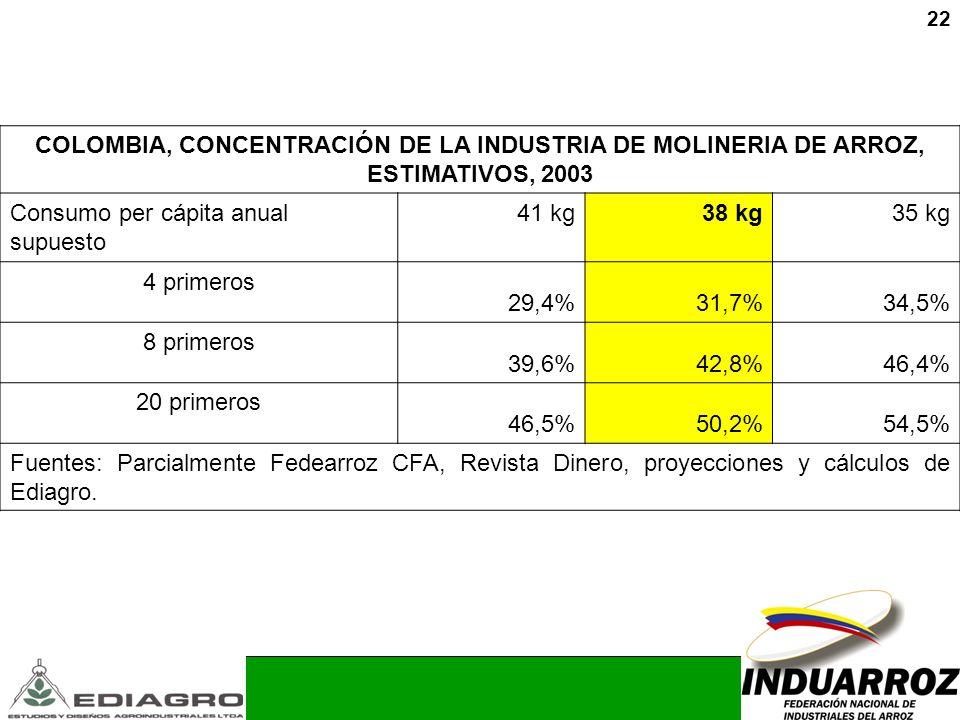 22 COLOMBIA, CONCENTRACIÓN DE LA INDUSTRIA DE MOLINERIA DE ARROZ, ESTIMATIVOS, 2003 Consumo per cápita anual supuesto 41 kg38 kg35 kg 4 primeros 29,4%
