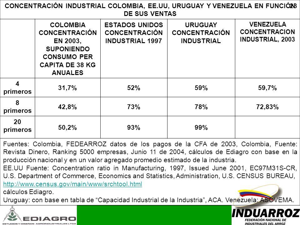 23 CONCENTRACIÓN INDUSTRIAL COLOMBIA, EE.UU, URUGUAY Y VENEZUELA EN FUNCIÓN DE SUS VENTAS COLOMBIA CONCENTRACIÓN EN 2003, SUPONIENDO CONSUMO PER CAPIT