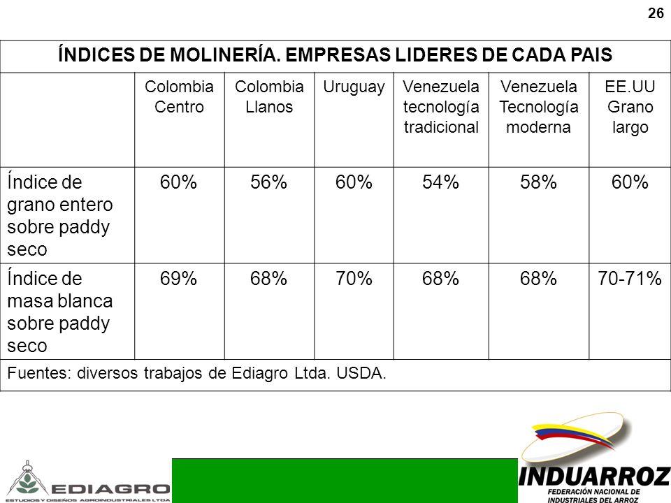 26 ÍNDICES DE MOLINERÍA. EMPRESAS LIDERES DE CADA PAIS Colombia Centro Colombia Llanos UruguayVenezuela tecnología tradicional Venezuela Tecnología mo