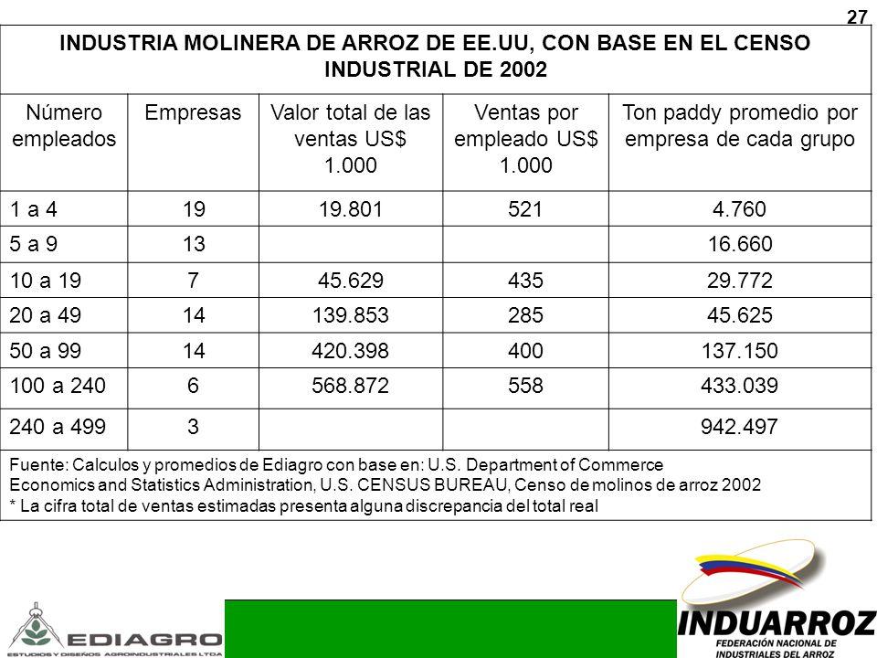 27 INDUSTRIA MOLINERA DE ARROZ DE EE.UU, CON BASE EN EL CENSO INDUSTRIAL DE 2002 Número empleados EmpresasValor total de las ventas US$ 1.000 Ventas p