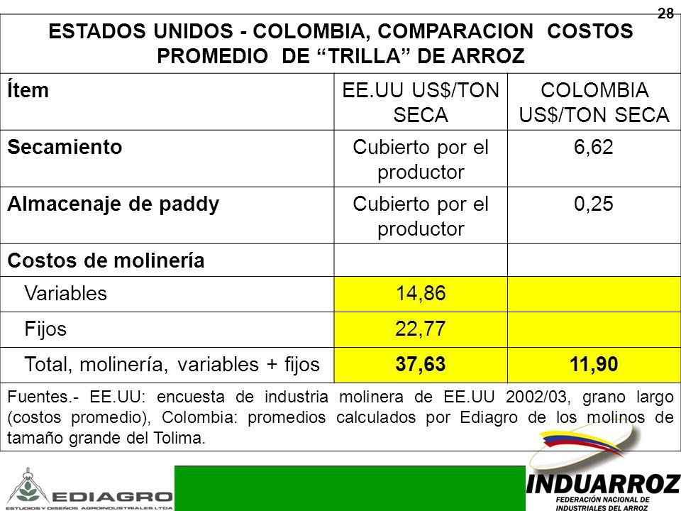 28 ESTADOS UNIDOS - COLOMBIA, COMPARACION COSTOS PROMEDIO DE TRILLA DE ARROZ ÍtemEE.UU US$/TON SECA COLOMBIA US$/TON SECA SecamientoCubierto por el pr