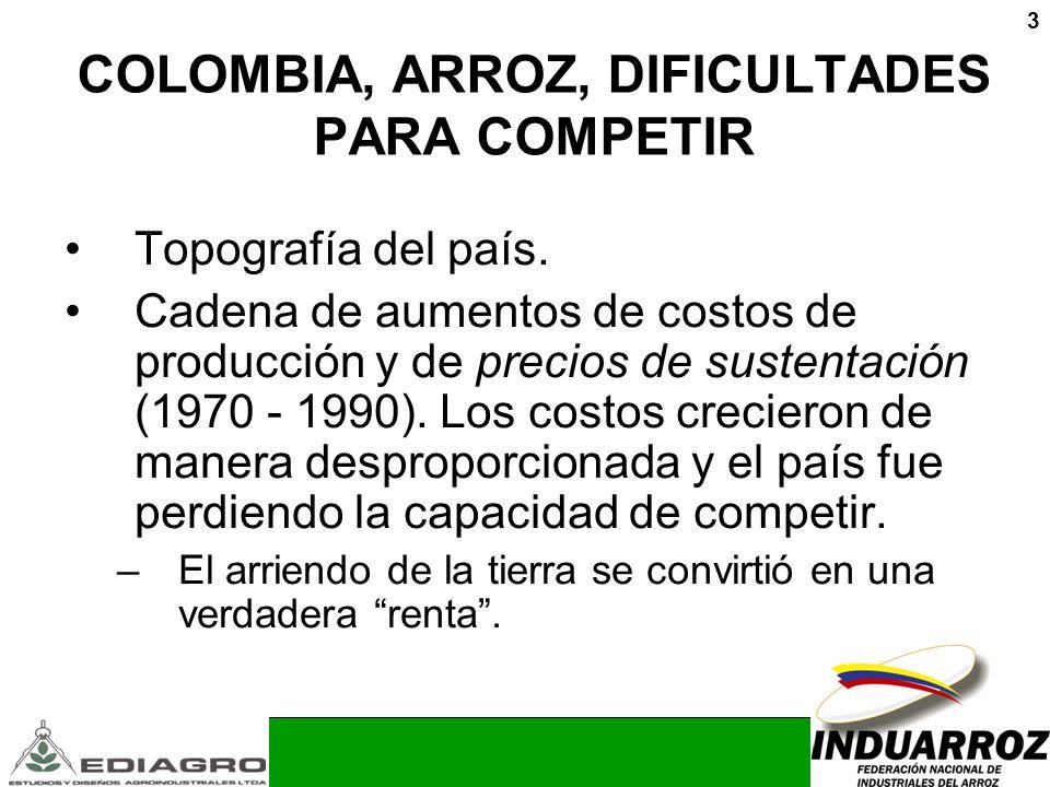 3 COLOMBIA, ARROZ, DIFICULTADES PARA COMPETIR Topografía del país. Cadena de aumentos de costos de producción y de precios de sustentación (1970 - 199