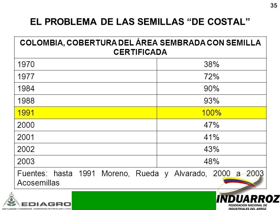 35 EL PROBLEMA DE LAS SEMILLAS DE COSTAL COLOMBIA, COBERTURA DEL ÁREA SEMBRADA CON SEMILLA CERTIFICADA 197038% 197772% 198490% 198893% 1991100% 200047