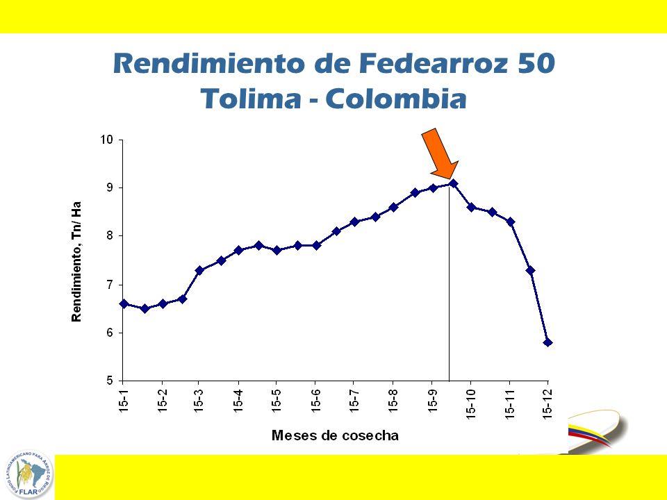 44 Rendimiento de Fedearroz 50 Tolima - Colombia
