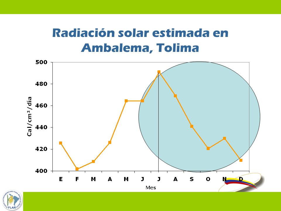 45 Radiación solar estimada en Ambalema, Tolima