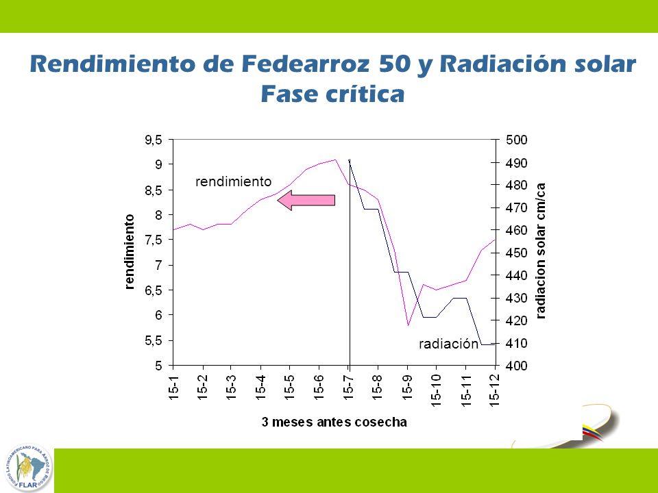 46 Rendimiento de Fedearroz 50 y Radiación solar Fase crítica rendimiento radiación
