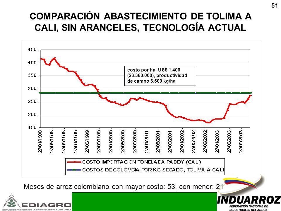 51 COMPARACIÓN ABASTECIMIENTO DE TOLIMA A CALI, SIN ARANCELES, TECNOLOGÍA ACTUAL Meses de arroz colombiano con mayor costo: 53, con menor: 21 costo po
