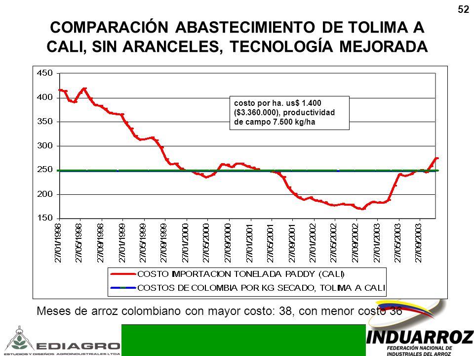 52 COMPARACIÓN ABASTECIMIENTO DE TOLIMA A CALI, SIN ARANCELES, TECNOLOGÍA MEJORADA costo por ha. us$ 1.400 ($3.360.000), productividad de campo 7.500
