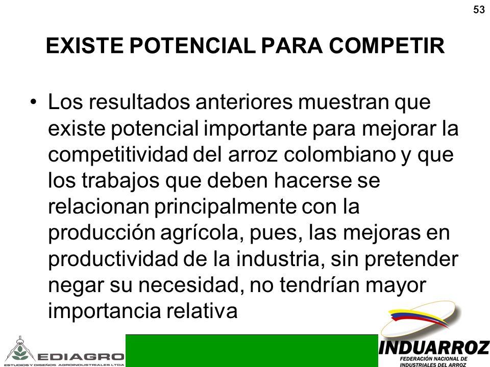 53 EXISTE POTENCIAL PARA COMPETIR Los resultados anteriores muestran que existe potencial importante para mejorar la competitividad del arroz colombia