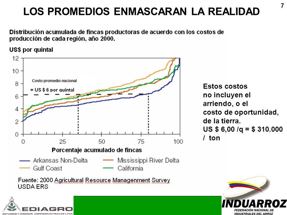 7 LOS PROMEDIOS ENMASCARAN LA REALIDAD Estos costos no incluyen el arriendo, o el costo de oportunidad, de la tierra. US $ 6,00 /q = $ 310.000 / ton