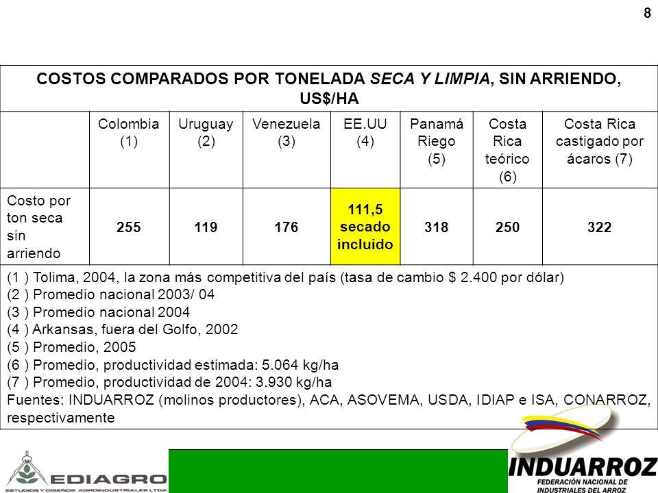 8 COSTOS COMPARADOS POR TONELADA SECA Y LIMPIA, SIN ARRIENDO, US$/HA Colombia (1) Uruguay (2) Venezuela (3) EE.UU (4) Panamá Riego (5) Costa Rica teór