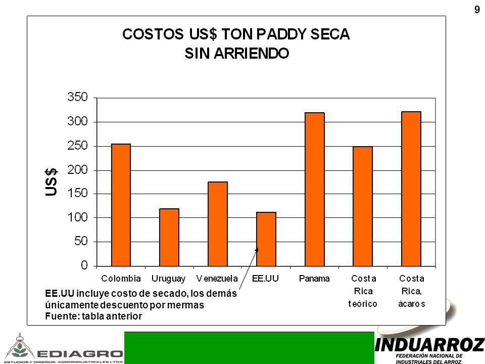 9 EE.UU incluye costo de secado, los demás únicamente descuento por mermas Fuente: tabla anterior