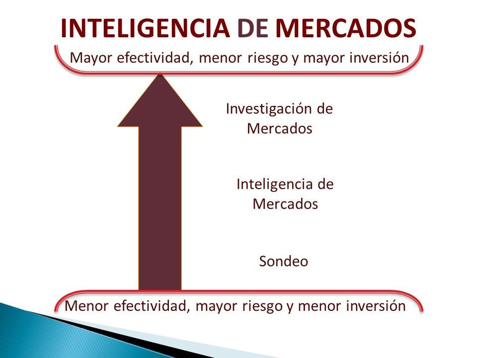 Menor efectividad, mayor riesgo y menor inversión Mayor efectividad, menor riesgo y mayor inversión Investigación de Mercados Inteligencia de Mercados Sondeo INTELIGENCIA DE MERCADOS