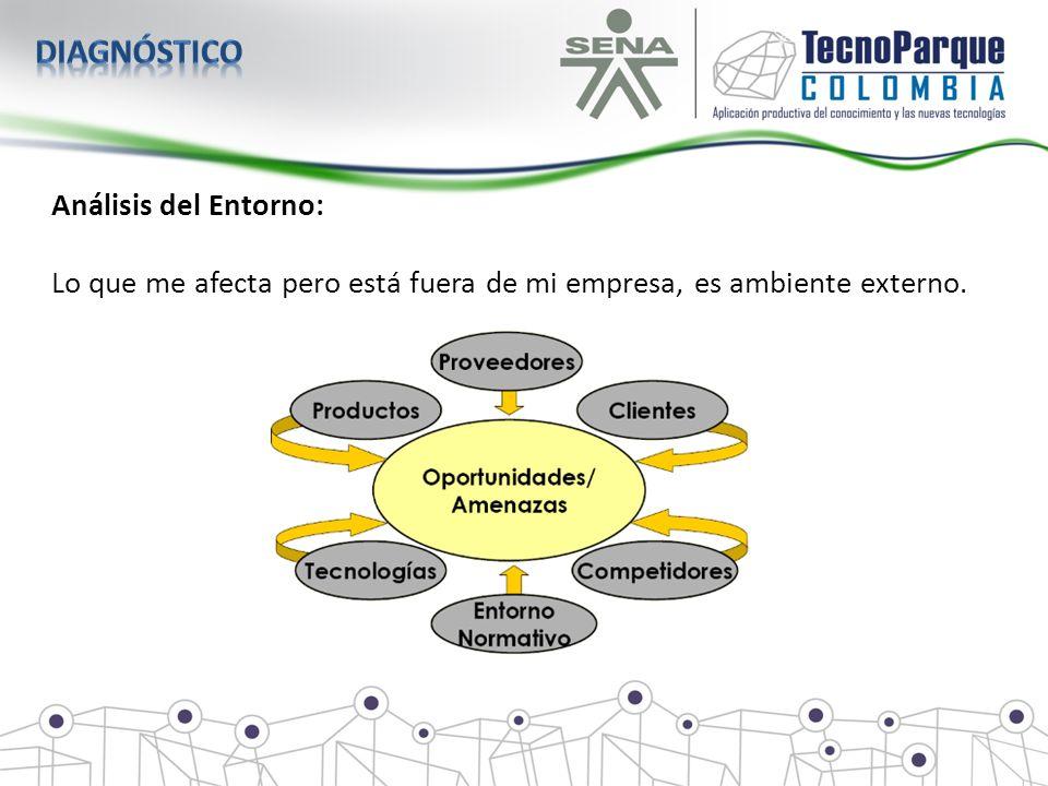 Análisis del Entorno: Lo que me afecta pero está fuera de mi empresa, es ambiente externo.