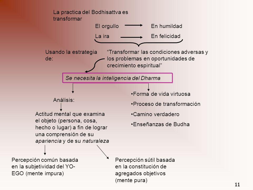 La practica del Bodhisattva es transformar El orgullo La ira Usando la estrategia de: Transformar las condiciones adversas y los problemas en oportunidades de crecimiento espiritual En humildad En felicidad Se necesita la inteligencia del Dharma Percepción sútil basada en la constitución de agregados objetivos (mente pura) Análisis: Forma de vida virtuosa Proceso de transformación Camino verdadero Enseñanzas de Budha Actitud mental que examina el objeto (persona, cosa, hecho o lugar) a fin de lograr una comprensión de su apariencia y de su naturaleza Percepción común basada en la subjetividad del YO- EGO (mente impura) 11