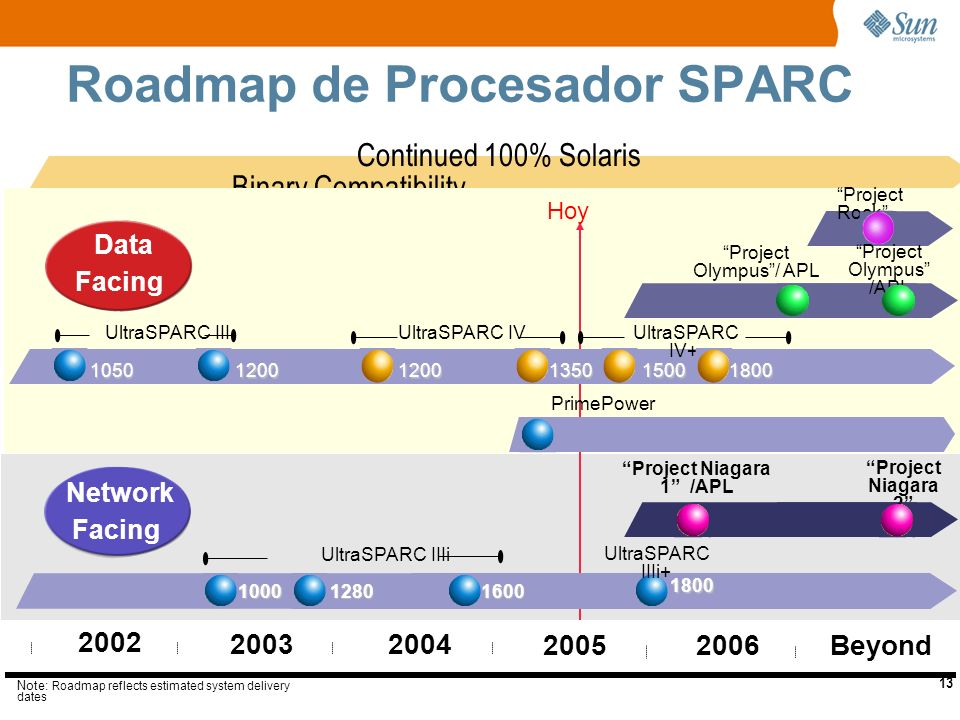13 Continued 100% Solaris Binary Compatibility Roadmap de Procesador SPARC Hoy 20032004 2005 1200 1600 UltraSPARC IIIi UltraSPARC III 2006 12801000 1200 Beyond 1050 Project Rock Project Niagara 1 /APL Note: Roadmap reflects estimated system delivery dates 2002 Network Facing Data Facing 1800 1500 UltraSPARC IV+ UltraSPARC IV 1350 UltraSPARC IIIi+ Project Niagara 2 Project Olympus/ APL 1800 PrimePower