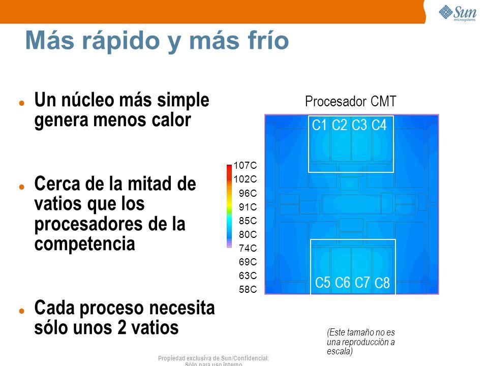 Propiedad exclusiva de Sun/Confidencial: Sólo para uso interno Procesador CMT (Este tamaño no es una reproducción a escala) C1C2C3C4 C5C6C7 C8 Más rápido y más frío 107C 102C 96C 91C 85C 80C 74C 69C 63C 58C Un núcleo más simple genera menos calor Cerca de la mitad de vatios que los procesadores de la competencia Cada proceso necesita sólo unos 2 vatios