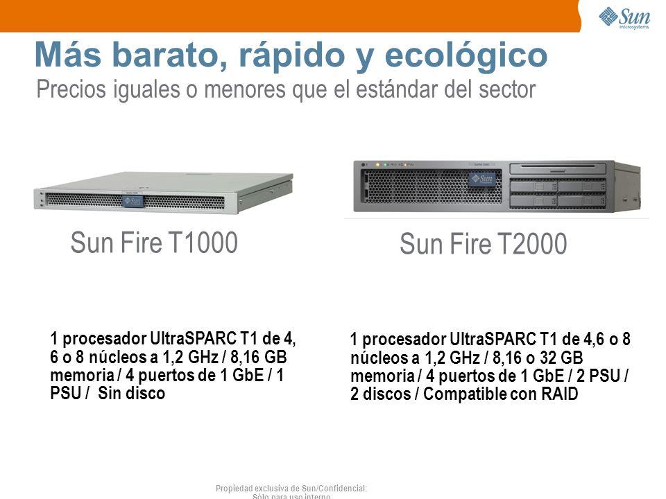 Propiedad exclusiva de Sun/Confidencial: Sólo para uso interno Más barato, rápido y ecológico Sun Fire T2000 Sun Fire T1000 1 procesador UltraSPARC T1 de 4, 6 o 8 núcleos a 1,2 GHz / 8,16 GB memoria / 4 puertos de 1 GbE / 1 PSU / Sin disco 1 procesador UltraSPARC T1 de 4,6 o 8 núcleos a 1,2 GHz / 8,16 o 32 GB memoria / 4 puertos de 1 GbE / 2 PSU / 2 discos / Compatible con RAID Precios iguales o menores que el estándar del sector