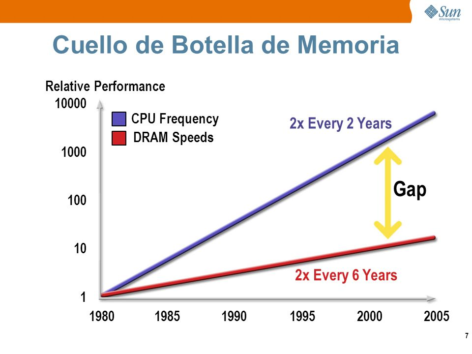 7 Cuello de Botella de Memoria Relative Performance 10000 1 1990 1995 2005 1980 1000 100 10 1985 2000 2x Every 6 Years 2x Every 2 Years Gap CPU Frequency DRAM Speeds