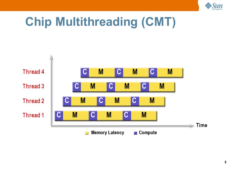 9 Chip Multithreading (CMT) Memory Latency Compute Time Memory Latency Compute CMCMCM Thread 1 Thread 2 CMCMCM Thread 3 CMCMCM Thread 4 CMCMCM