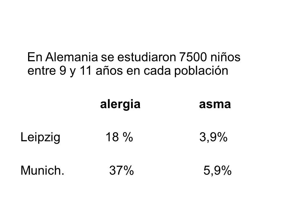 En Alemania se estudiaron 7500 niños entre 9 y 11 años en cada población alergia asma Leipzig 18 % 3,9% Munich. 37% 5,9%