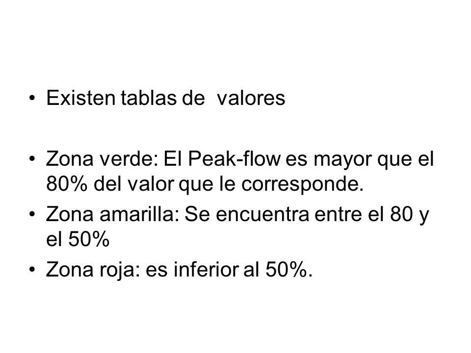 Existen tablas de valores Zona verde: El Peak-flow es mayor que el 80% del valor que le corresponde. Zona amarilla: Se encuentra entre el 80 y el 50%