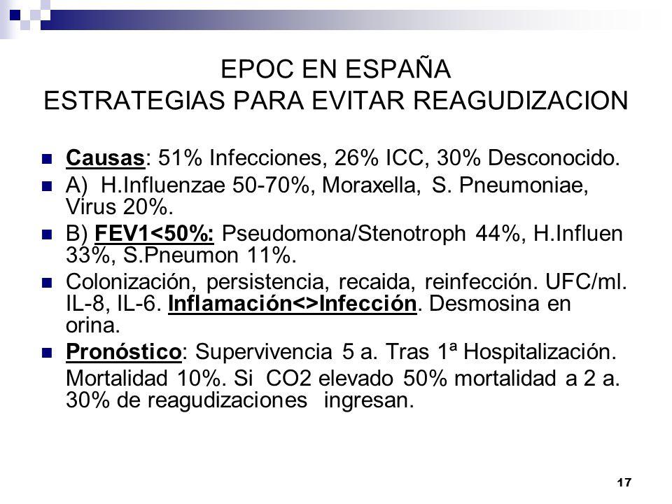 17 EPOC EN ESPAÑA ESTRATEGIAS PARA EVITAR REAGUDIZACION Causas: 51% Infecciones, 26% ICC, 30% Desconocido. A) H.Influenzae 50-70%, Moraxella, S. Pneum