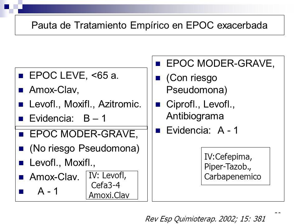 20 Pauta de Tratamiento Empírico en EPOC exacerbada EPOC LEVE, <65 a. Amox-Clav, Levofl., Moxifl., Azitromic. Evidencia: B – 1 EPOC MODER-GRAVE, (No r