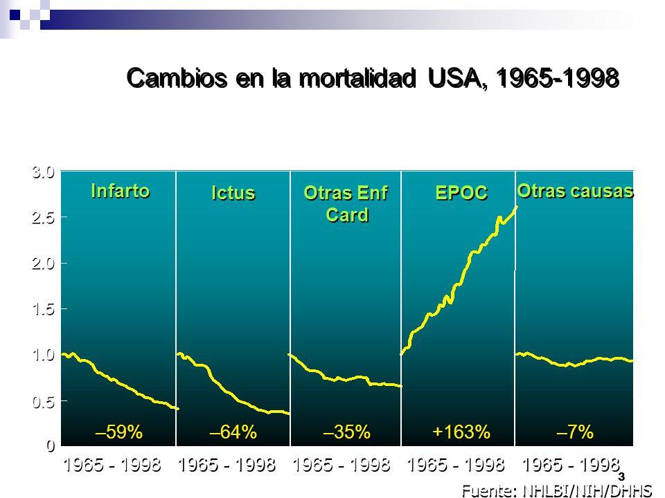3 Cambios en la mortalidad USA, 1965-1998 0 0 0.5 1.0 1.5 2.0 2.5 3.0 1965 - 1998 –59% –64% –35% +163% –7% Infarto Ictus Otras Enf Card Otras Enf Card