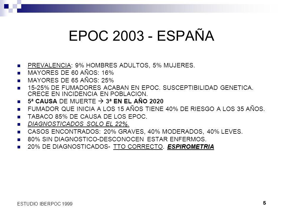 5 ESTUDIO IBERPOC 1999 EPOC 2003 - ESPAÑA PREVALENCIA: 9% HOMBRES ADULTOS, 5% MUJERES. MAYORES DE 60 AÑOS: 16% MAYORES DE 65 AÑOS: 25% 15-25% DE FUMAD